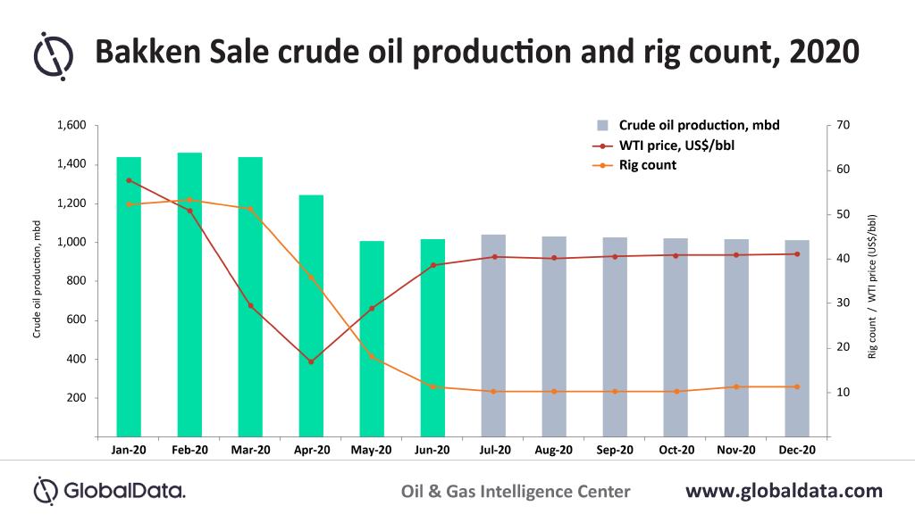 globaldata graph illustrating Bakken Shale oil production decline