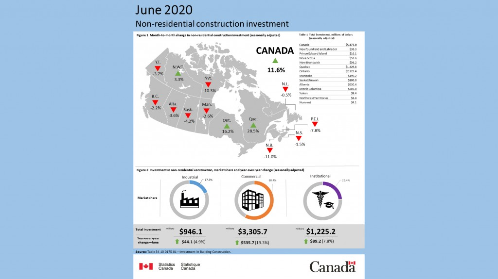 Non-residential construction investment, June 2020