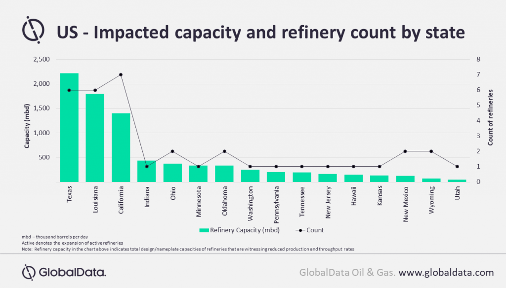 graph illustrating US impacted capacity and refinery count by state