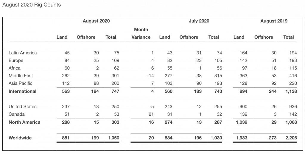 Baker Hughes August 2020 rig counts