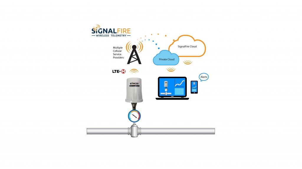 SignalFire pressure ranger diagram graphic