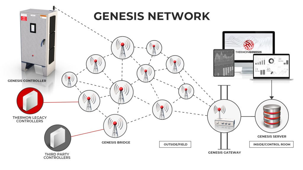 Thermon's Genesis Network infographic