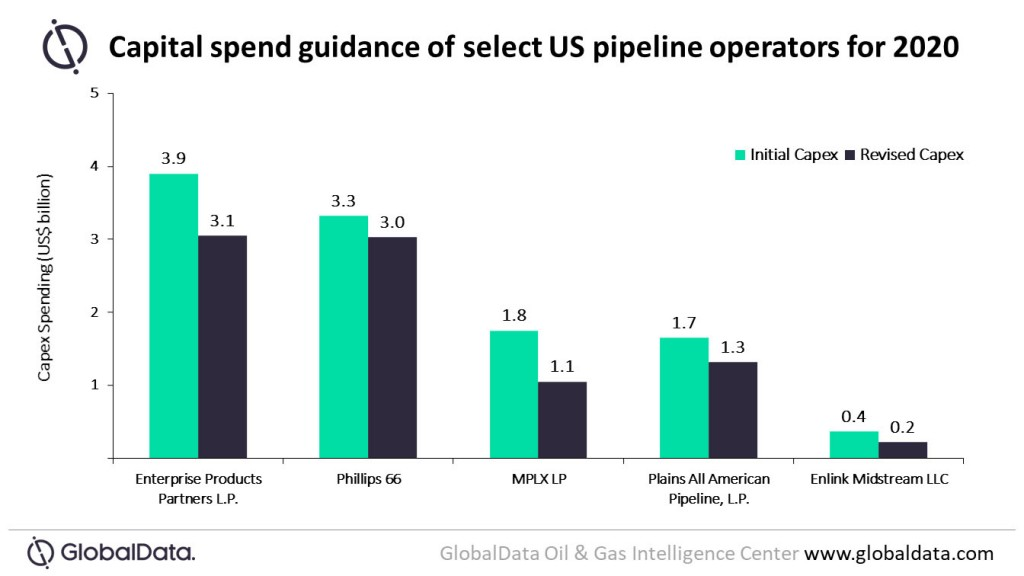 capital spend guidance for US pipelines graph
