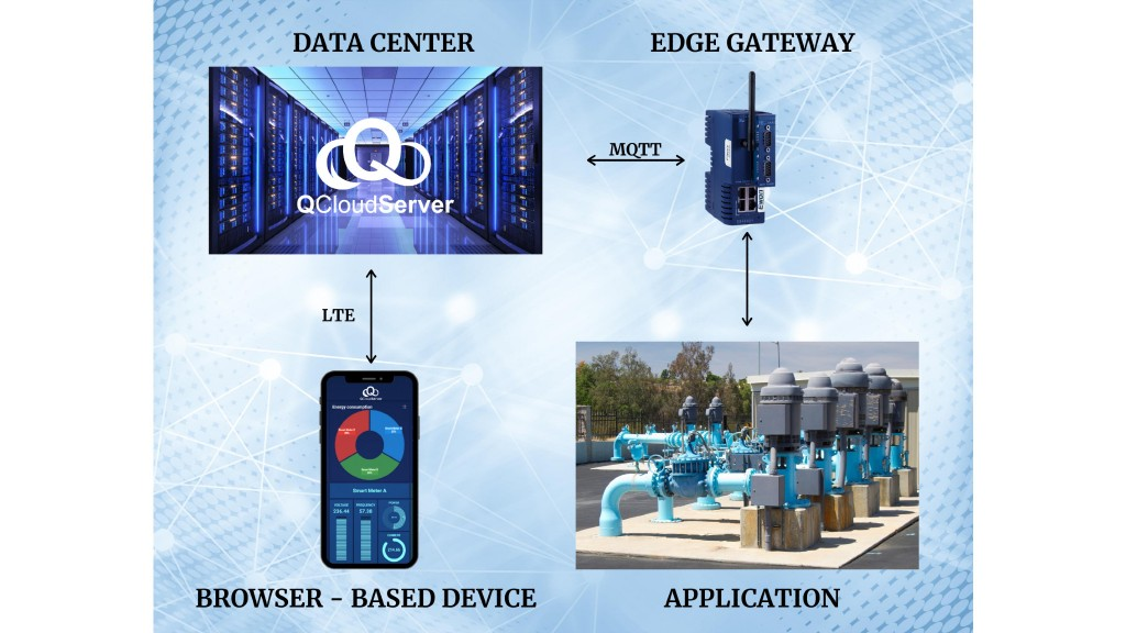 IIoT system from Quantum aids in remote monitoring and control
