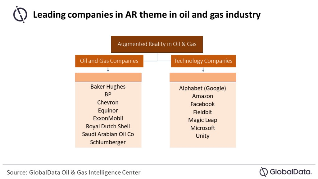 leading companies in AR theme in oil and gas industry