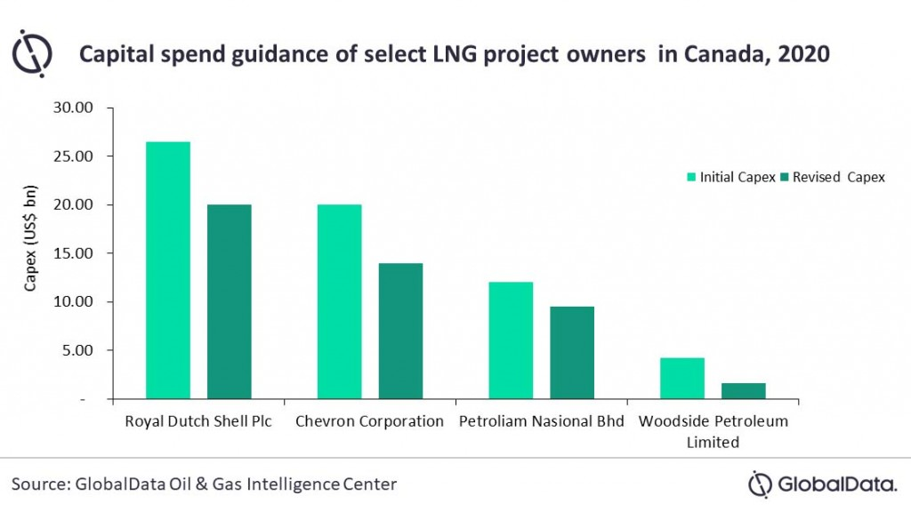 capital spend guidance graph of select LNG project owners