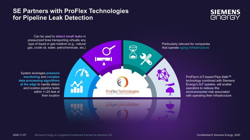 Siemens Energy and ProFlex infographic