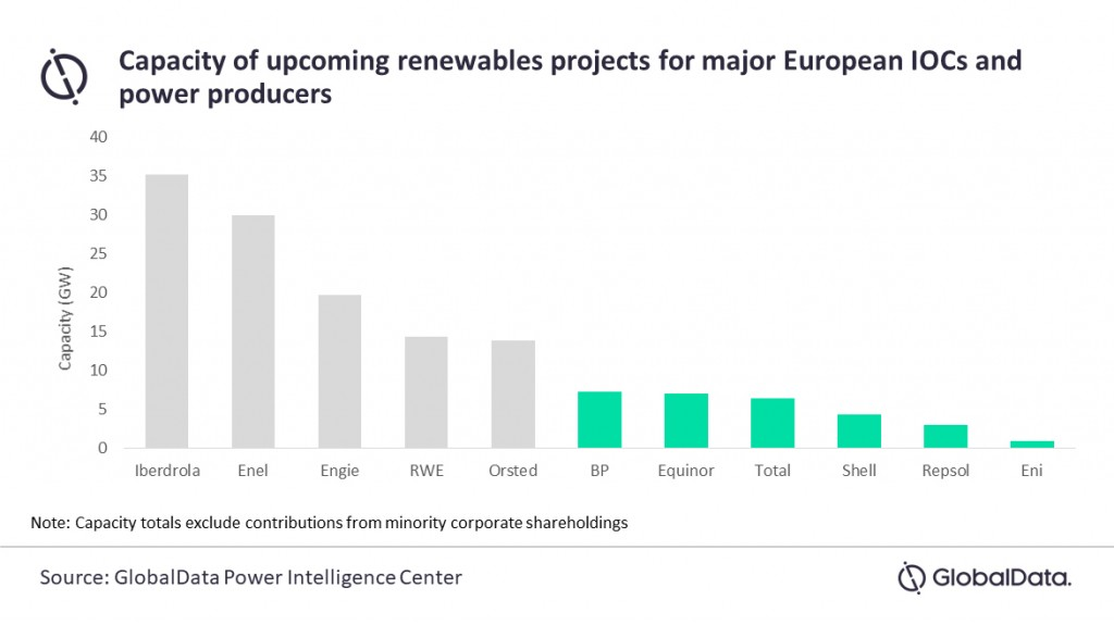 Renewable projects globaldata graph