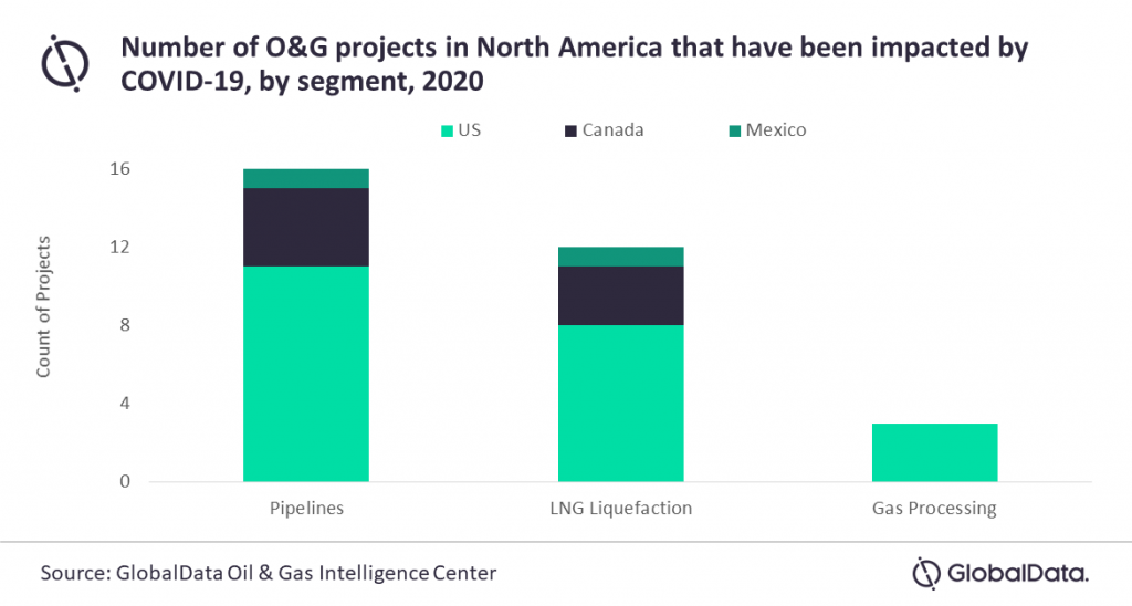Globaldata graph detailing oil and gas projects affected by covid-19