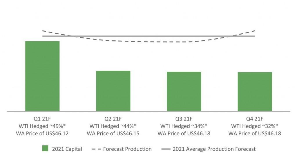 Meg Energy Corp Graph