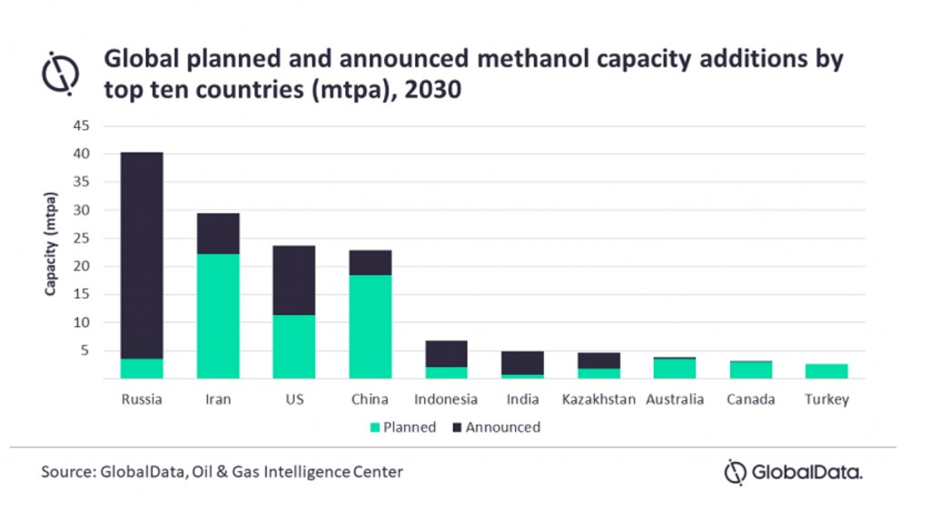 globaldata graph detailing planned methane capacity additions