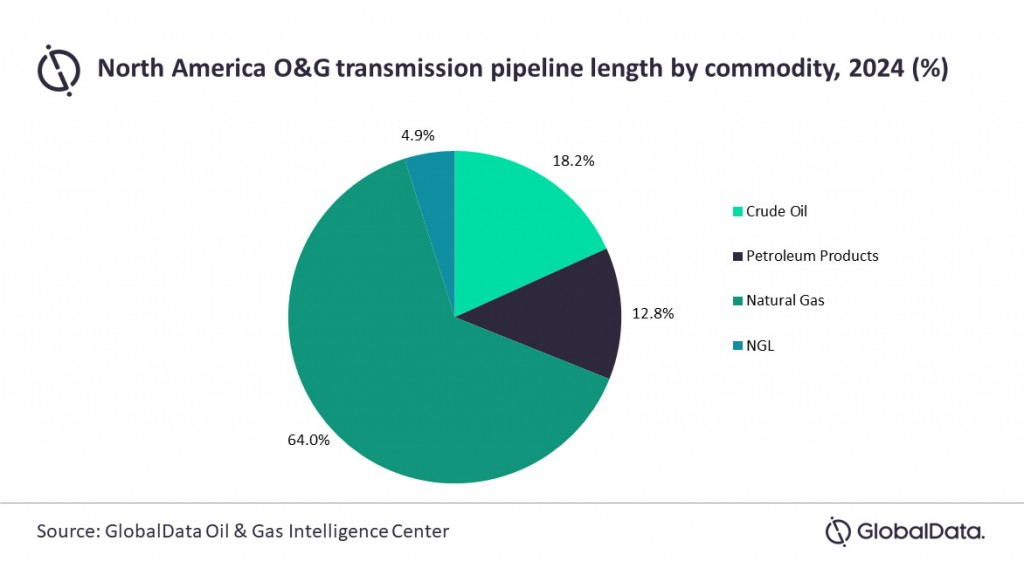 Globaldata graph detailing O&G trunk/transmission pipeline length by commodity