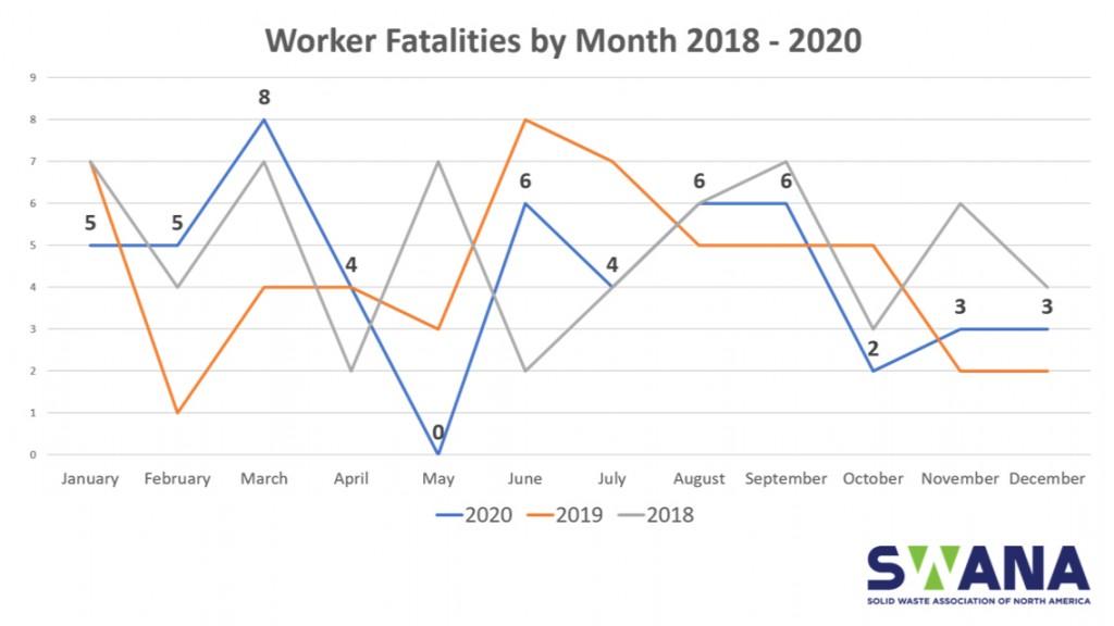 2018-2020 worker fatalities graph