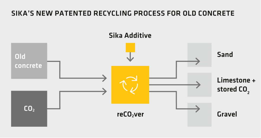 Sika achieves breakthrough in concrete recycling by developing new process