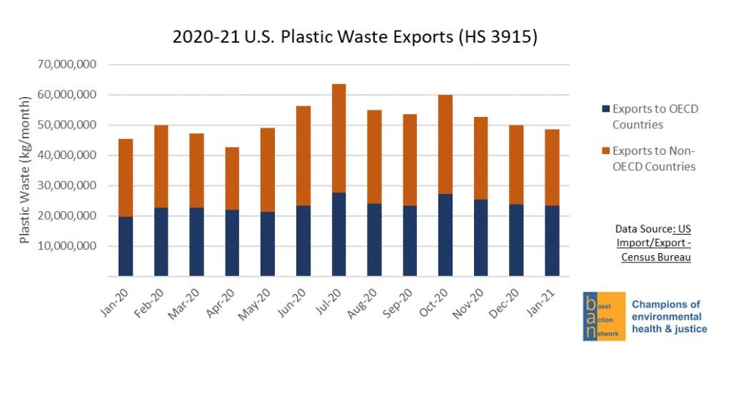 2020-21 plastic waste export graph