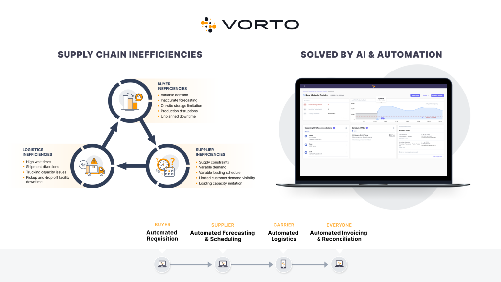 Vorto chart describing supply chain inefficiencies solved by AI and automation