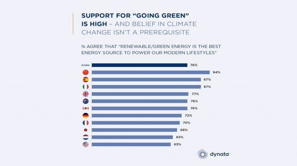 Dynata graph for support going green
