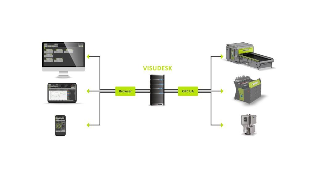 VISUDESK visualization software from Sesotec