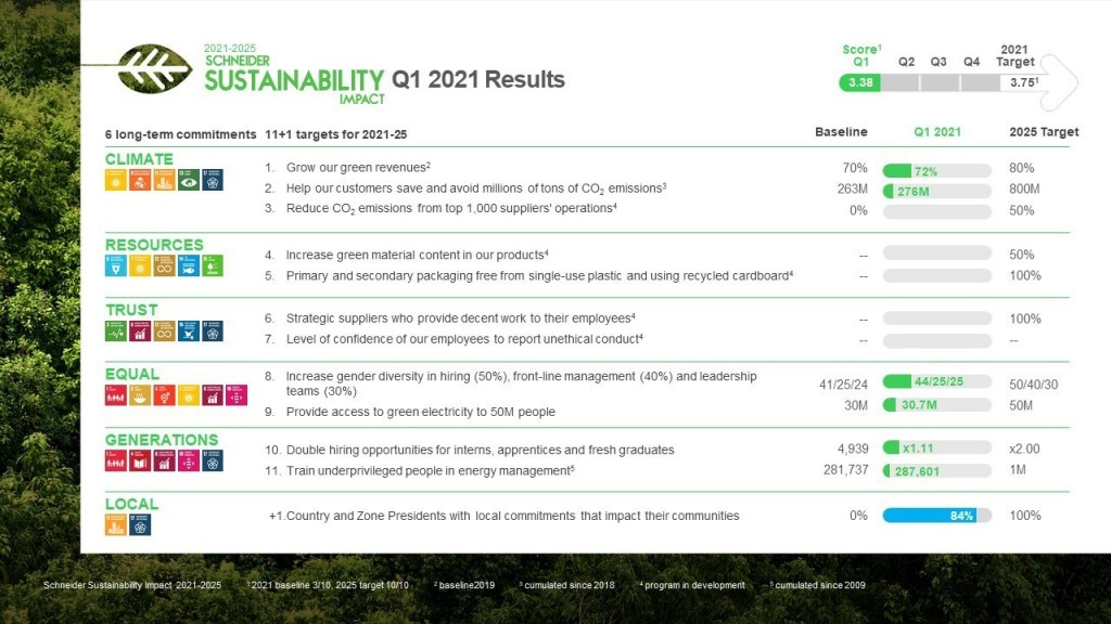 Schneider Electric sustainability results chart