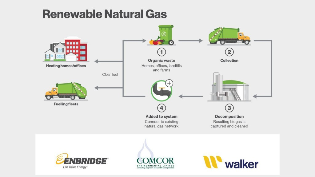enbridge inc partners with walker industries and Comcor banner