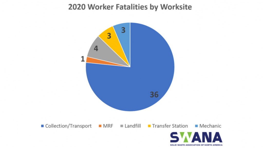 Swana fatality graph