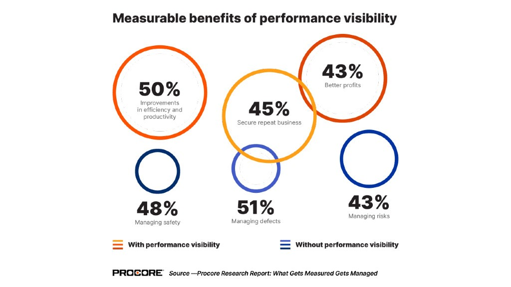 Real-time data insights could save Canadian construction managers hours each week: Procore survey