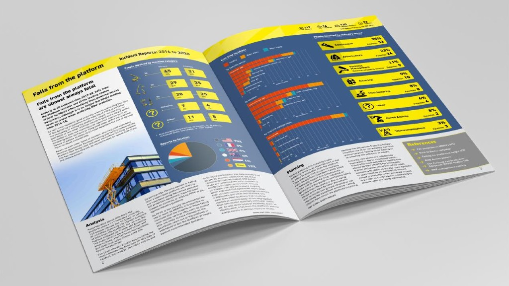 The IPAF Global Safetry Report