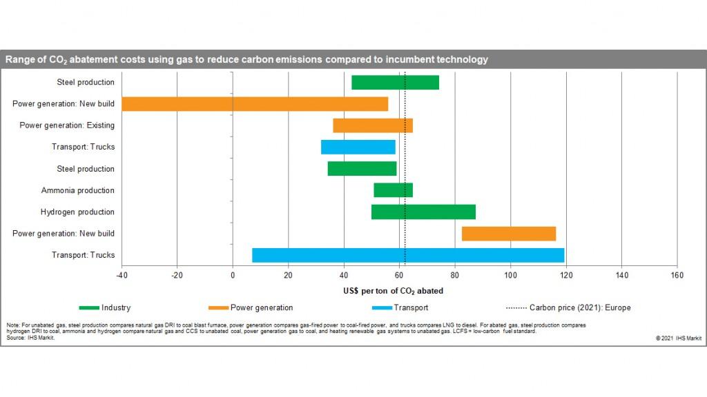 ihs markit decarbonization graph