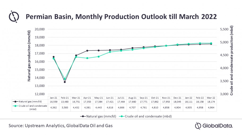 Permian Basin production should recover from COVID-19 slowdown by 2022: GlobalData