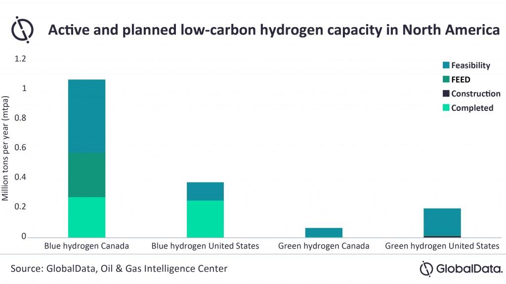globaldata blue hydrogen green hydogen comparison chart