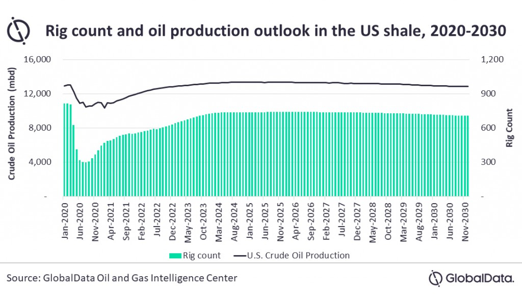 global data production oil graph