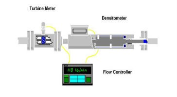 Figure 2 – Corrected Volumetric Flow System Example