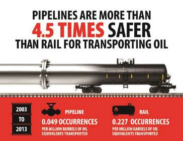 Transporting oil and gas by pipeline far safer than rail, Fraser Institute study shows