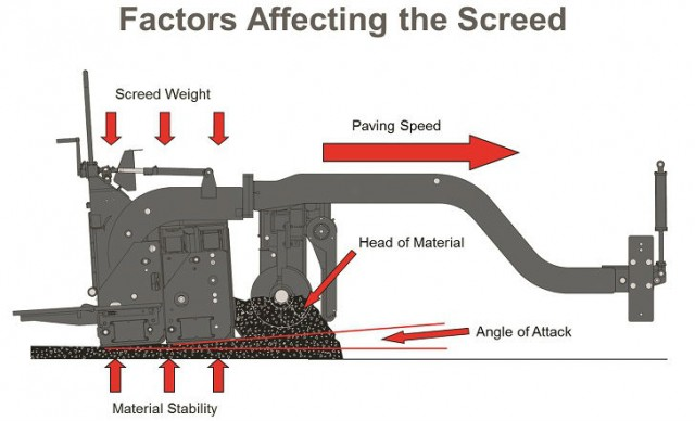 All material faults in asphalt paving are due to an improper head of material in front of the screed.