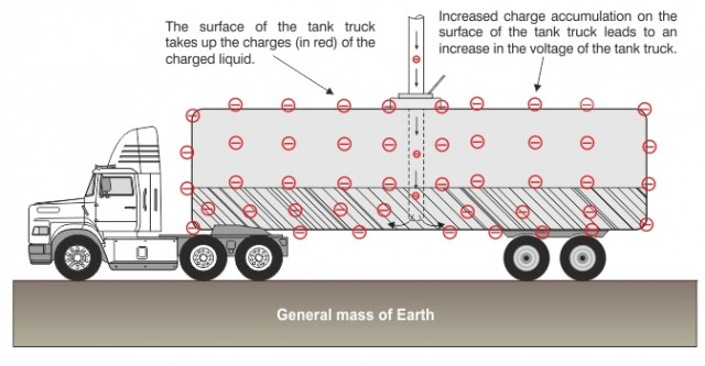 Tank Truck Static Grounding Protection