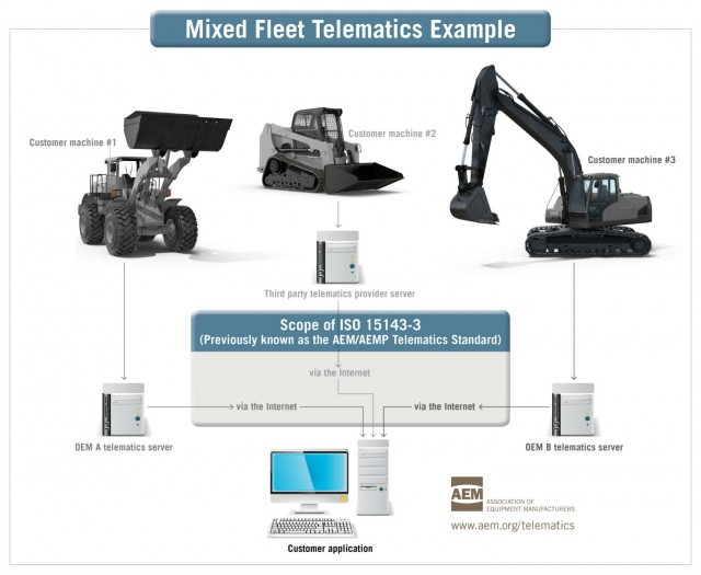 The new ISO mixed-fleet telematics standard enables equipment users to gather more OEM equipment data into their preferred business or fleet management software.