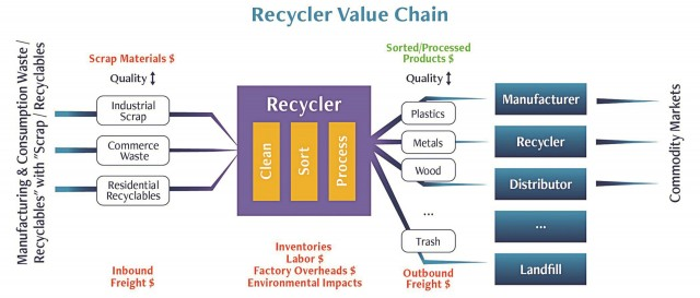 The Recycler Value Chain for scrap plastics, from supply to market.