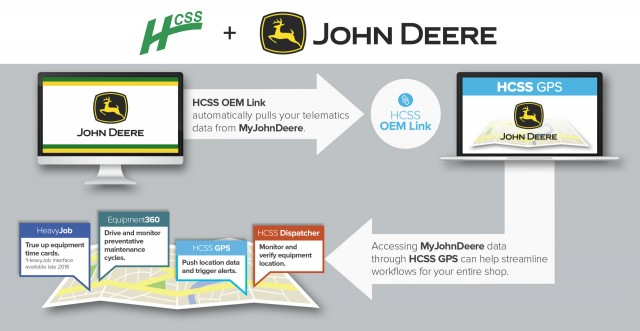By integrating data from the John Deere JDLink system into HCSS OEM Link, customers will be able to use JDLink telematics data to drive and automate workflows in the HCSS suite of products.