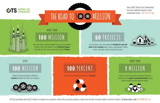 Ontario Tire Stewardship announces 100 million tires recycled