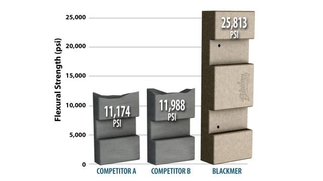 Blackmer sliding vanes show superior performance against other versions
