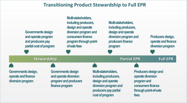 Graph courtesy of EPR Canada.