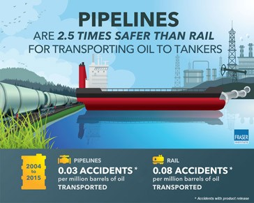 Pipelines twice as safe as rail for transporting oil: Fraser Institute
