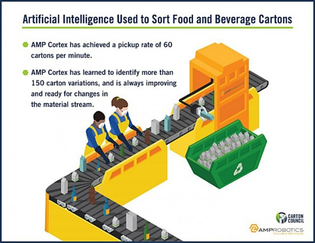 Second robotic system using AI being installed to recycle food and beverage cartons