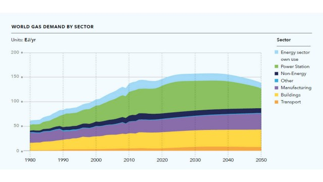 Gas expected to be leading energy source by 2035