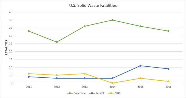 ​SWANA Responds to BLS 2016 Industry Fatality Data
