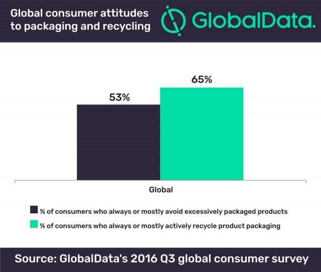 Environmentally-friendly packaging becoming increasingly essential, according to GlobalData