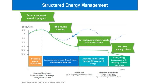 Analytics-driven energy management aids in carbon footprint reduction