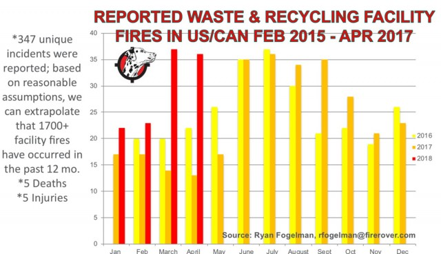 Waste and recycling industry seeing 93% increase in facility fires in first 4 months of 2018