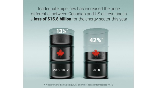 Pipeline lag could cost Canada $15.8 billion this year: Fraser Institute