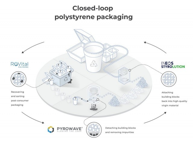 ​ReVital Polymers, Pyrowave and INEOS Styrolution partner to launch polystyrene recycling consortium